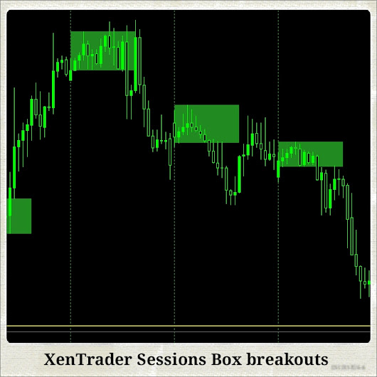 Trading session box breakout | Projectreaper Team (Official Dev Blog)