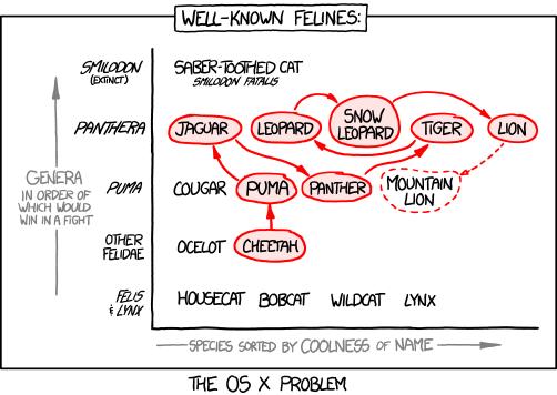 http://imgs.xkcd.com/comics/felidae.png