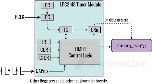 LPC2148 Timer Capture Mode Tutorial with Frequency Counter Example