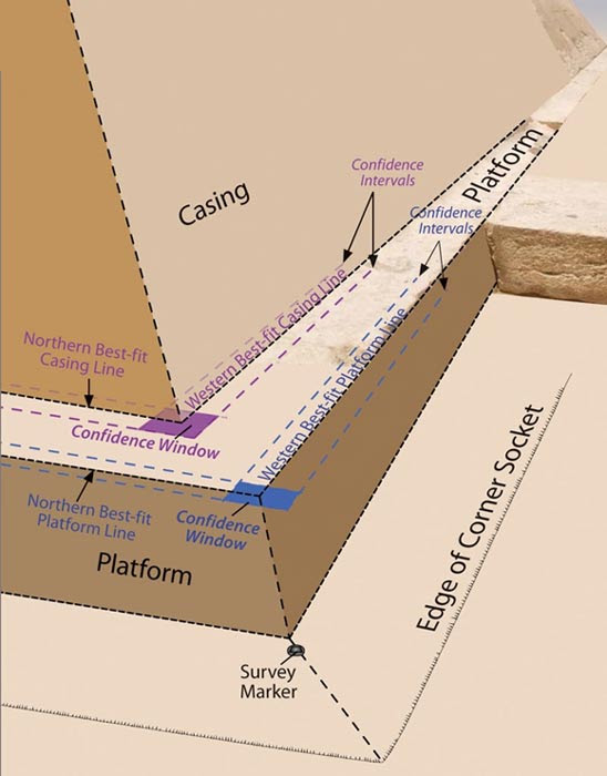 "Researchers took measurements of the Great Pyramid's edges and platform, showing what one of the corners may have looked like when built. Researchers noticed a ""corner socket,"" or a cutting in the rock, whose purpose remains unclear."
