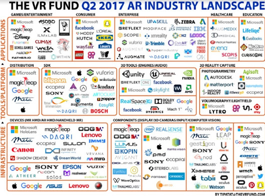 The augmented reality landscape shows 60% growth in startups focused on enterprise