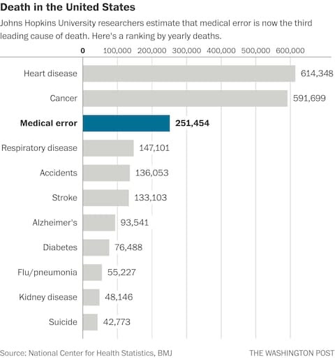 Researchers: Medical errors now third leading cause of death in United States