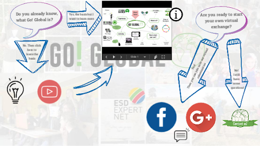 Welcome to Go! Global by Giovanni Fonseca on Genial.ly