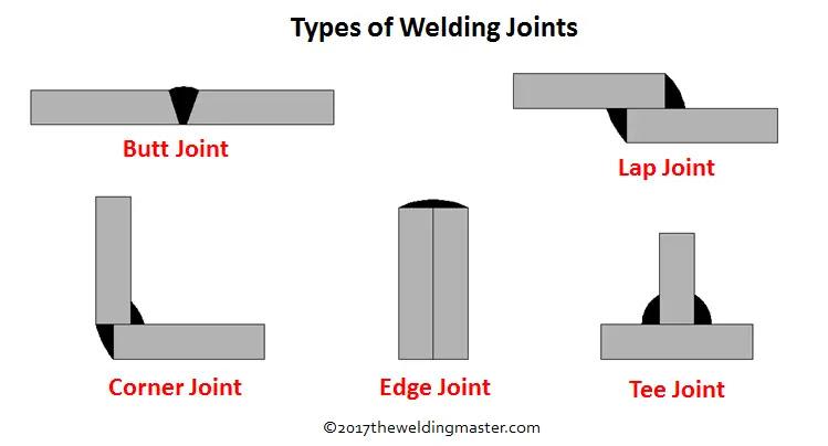Weld Type and Weld Joint Configuration - Engineersfield