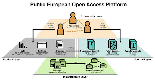 "Rather than simply moving from ""paying to read"" to ""paying to publish"", it's time for a European Open Access Platform"