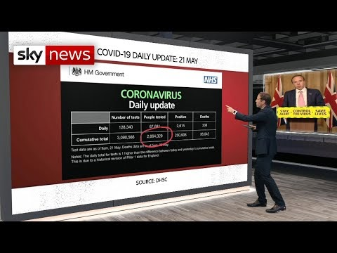 Coronavirus: Government testing figures were 'overstated by 200,000'
