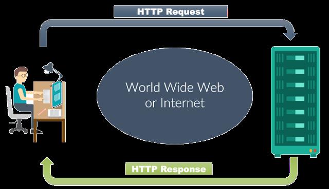 كيف تقلل من طلبات HTTP موقع الويب وزياده سرعه  الموقع