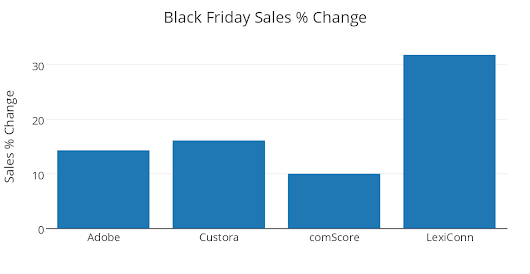 2015 Black Friday & Cyber Monday Stats for the Small Online Merchant