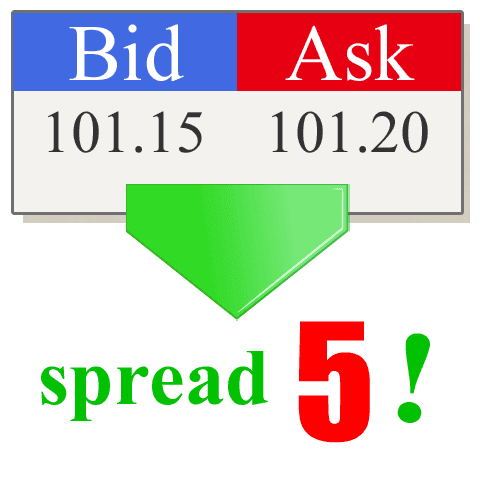 Pips and spreads