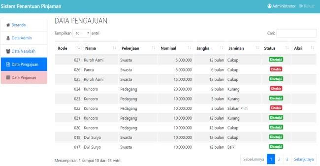 Gaji Karyawan Di Koperasi Primkoveri : Gaji Karyawan Di ...