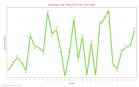 Demonstration of Average Call Time(ACT) for Telecaller using Line Fusion Chart with AngularJS and WebAPI.