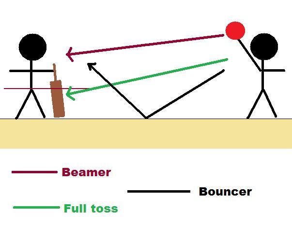 File:Beamer bouncer full toss distinctions.jpg