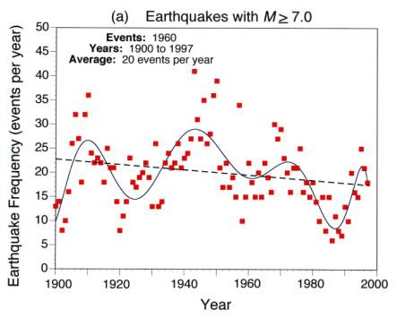 global rumblings increase in frequency and intensity of earthquakes graph 1