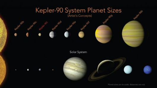 Nasa finds entire solar system filled with eight planets like our own