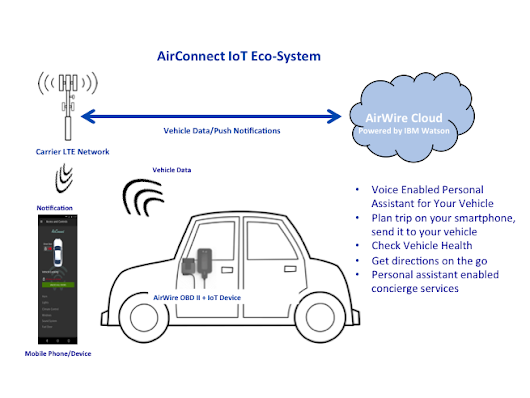 Connecting the World One Car at a Time - Internet of Things blog
