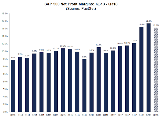 S&P 500 Reporting Second Highest Net Profit Margin in 10 Years