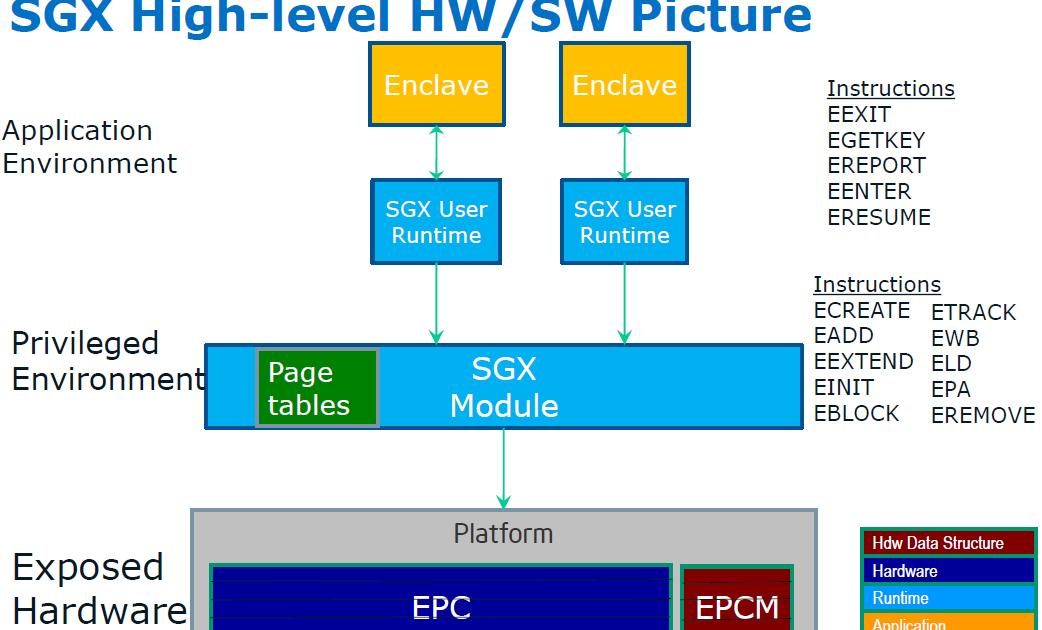Intel SGX vs TXT