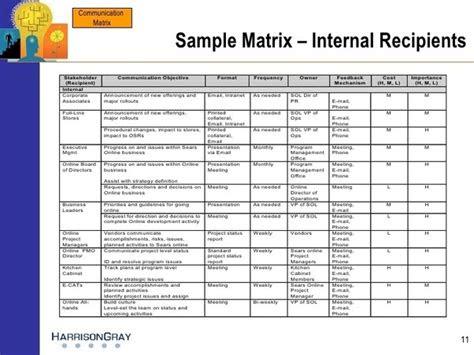 communication matrix escalation matrix