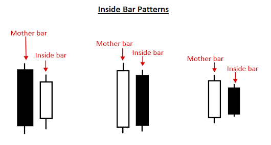 Inside Bar Trading Strategy