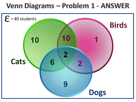 Venn Diagram Word Problems With Solutions
