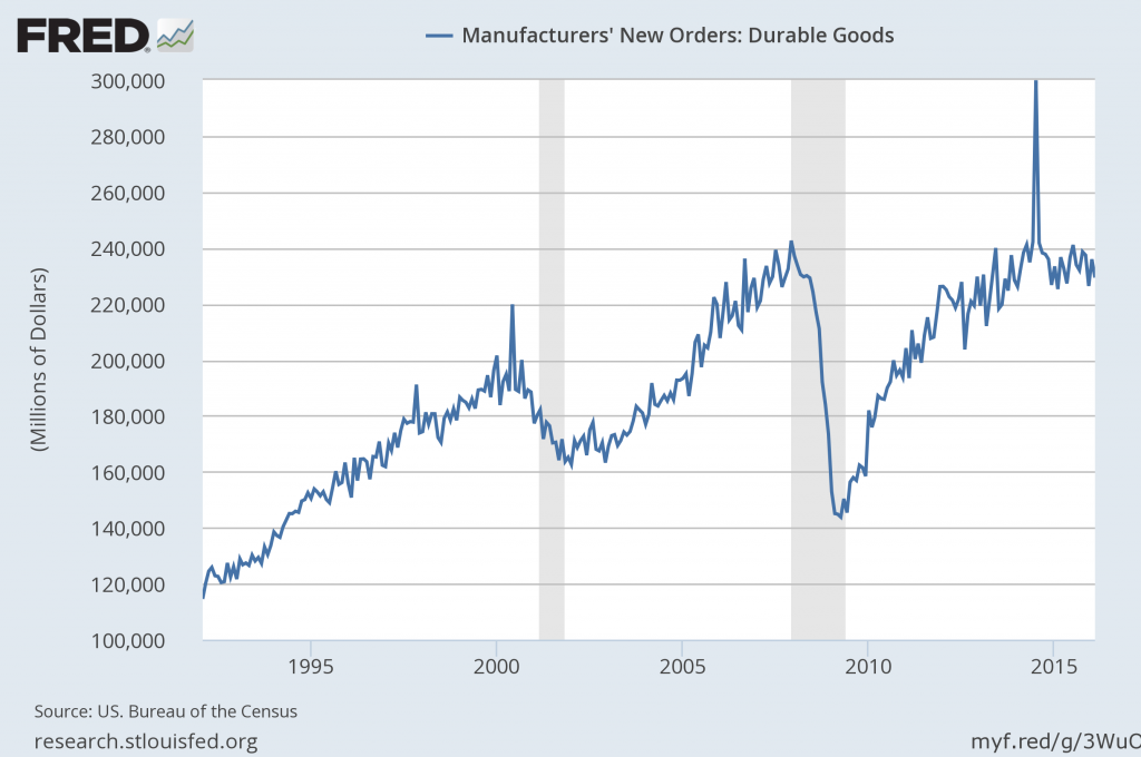 durable goods new orders for February 2016