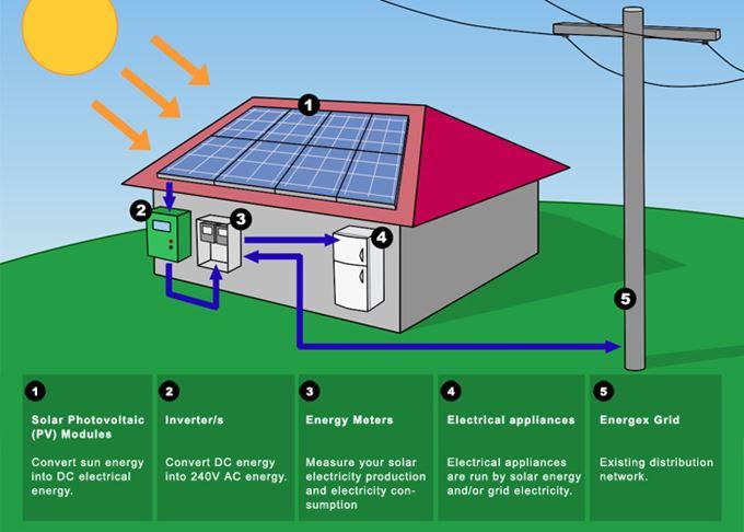 The Merits of Solar: A Concise Analysis | The Liberty Beacon