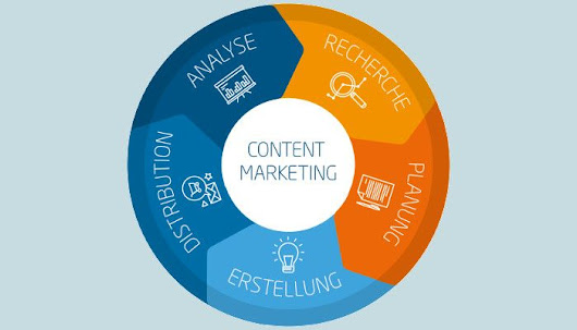 A Brief History Of Content Marketing by Content Marketing Institute | OnlineMarketing.de