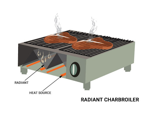Radiant vs. Lava Rock Charbroilers: What You Need to Know