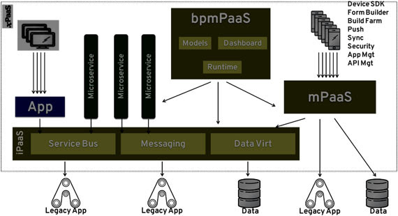 Figure 2 – bpmPaaS= Business Process Management PaaS. In combination with iPaaS and mPaas the focus on developments in the future relies on models, regulations and processes.