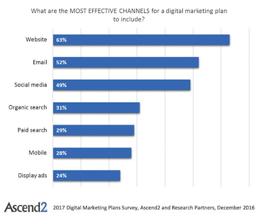 The Most Effective Digital Channels to Include in 2017 Marketing Plans