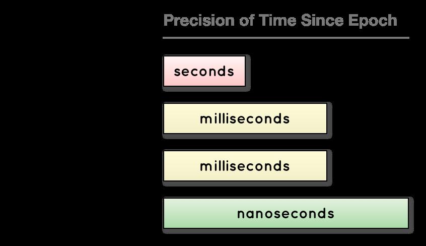 Convert milliseconds to date