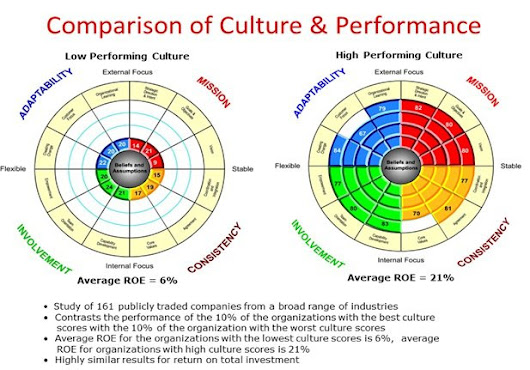 Cultural Assessment Tools for High Performance, Talent Retention
