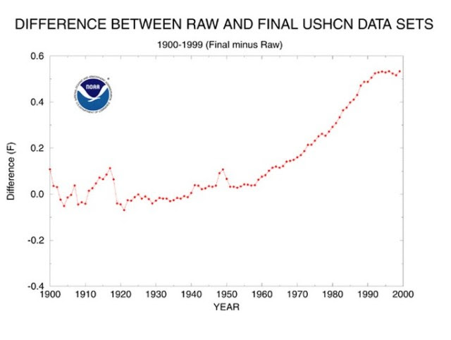 NOAA : Cheating For 840 Months In A Row