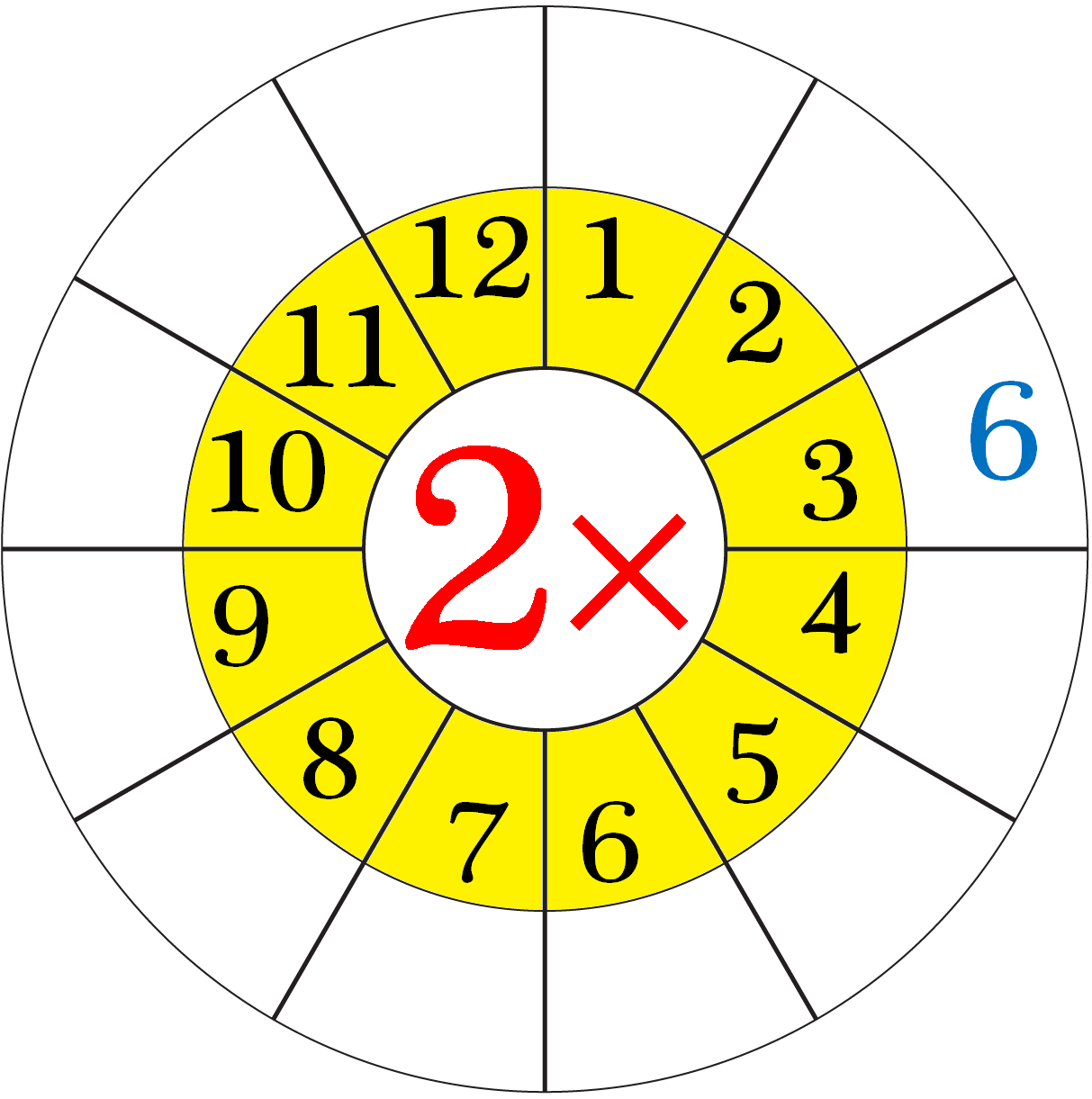 Hoja de cálculo en Tabla de multiplicación de 2