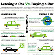 Leasing a Car Vs Buying a New Car In 2016