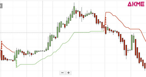 How To Use Popular Supertrend Indicator For Intraday Trading - AKME