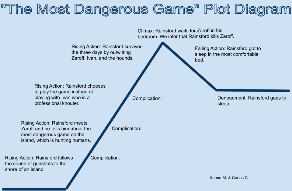 Carloss Blog The Most Dangerous Game Plot Diagram