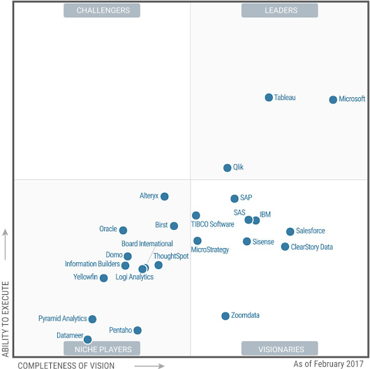 Microsoft is recognized as a leader in the Gartner Magic Quadrant for Business Intelligence and Analytics