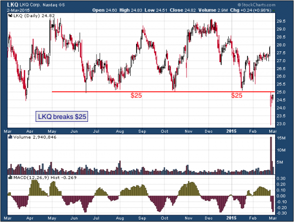 1-year chart of LKQ (Nasdaq: LKQ)