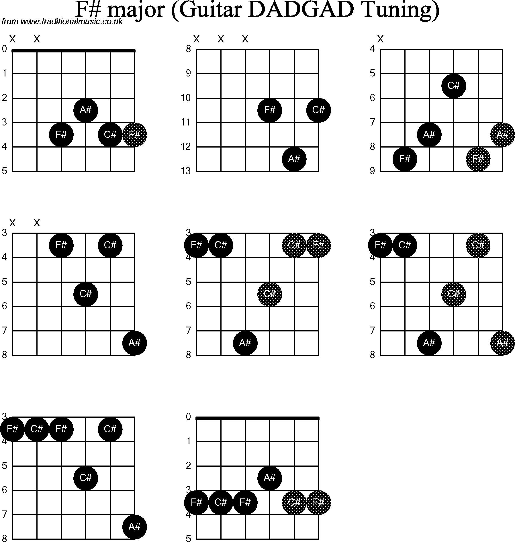 Guitar f chord 2015confession guitar f chord hexwebz Choice Image