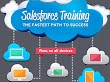 Salesforce Training Best Practices to Promote End-User Recruitment