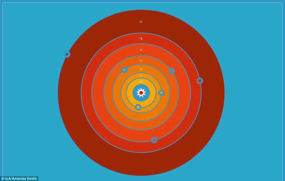 Vista do sistema planetário do Trappist de acima.  A estrela está no centro e os planetas estão em órbita à sua volta.  Sua posição relativa corresponde ao que o sistema teria parecido quando os pesquisadores viram o primeiro planeta passar na frente da estrela.  Os tamanhos relativos dos planetas estão corretos, mas em uma escala diferente à distância deles / delas à estrela