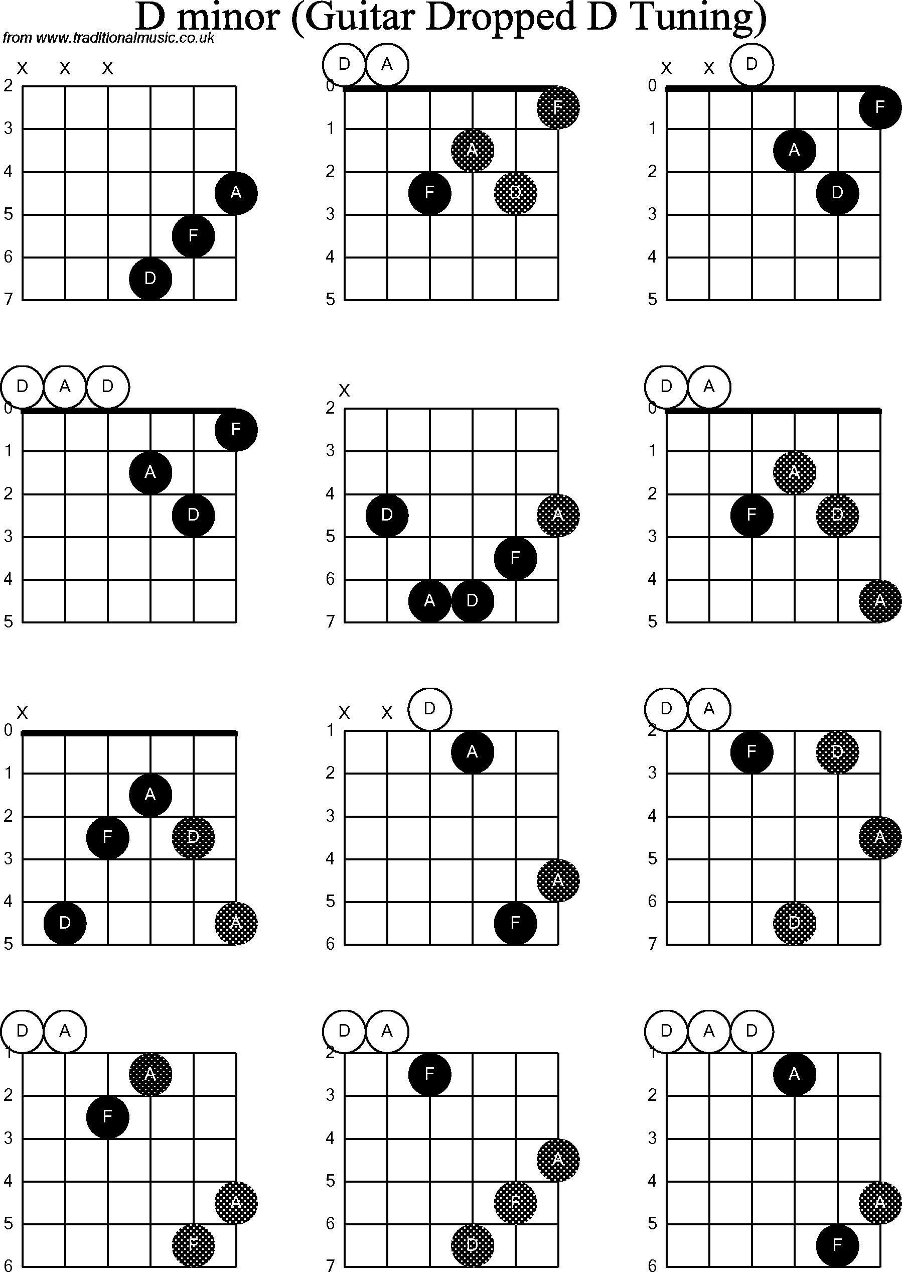D Minor Chord Progression Guitar   Chord Walls