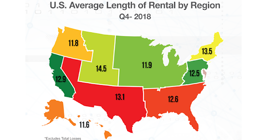 U.S. Average Length of Rental Increased in the Fourth Quarter of 2018 - CollisionWeek