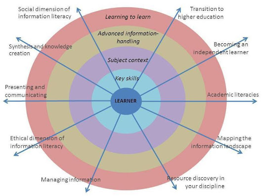 Information Literacy Theory - Information Literacy - LibGuides at City University London