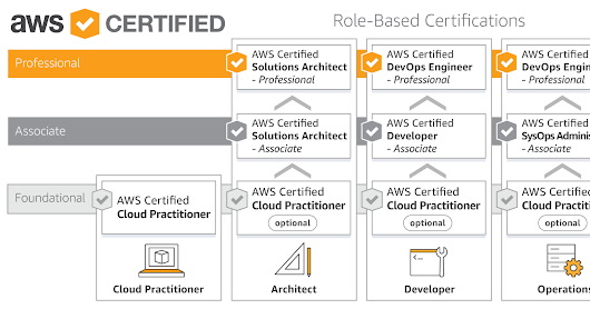 AWS Certification Road Map