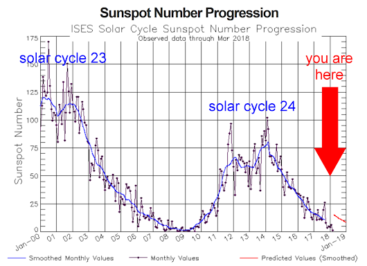 Sunspots Vanishing Faster than Expected