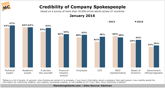 Which Sectors, News Sources and Spokespeople Do Consumers Trust the Most?