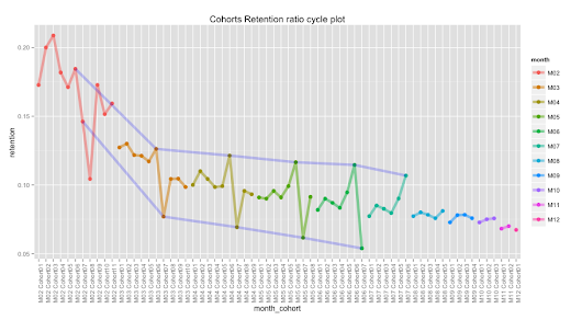 Cohort analysis in R - Retention charts