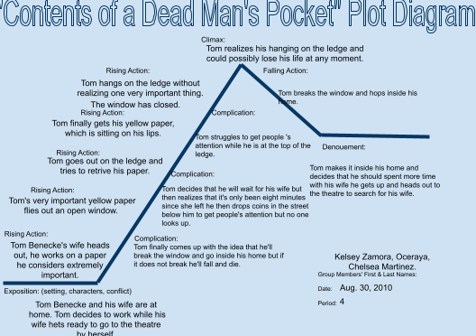 contents of a dead mans packets Contents of the dead man's pocket overview the short story contents of the dead mans pocket is a story about a young man named tom beneke tom spends all his time working on important.